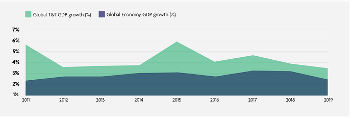 WTTC Travel and Tourism Global Growth graph