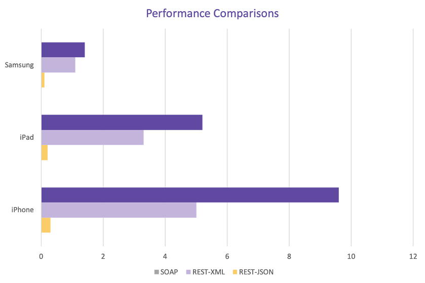 Statistics comparing SOAP vs REST-XML vs REST-JSON